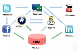 Samenhang Marketing Middelen